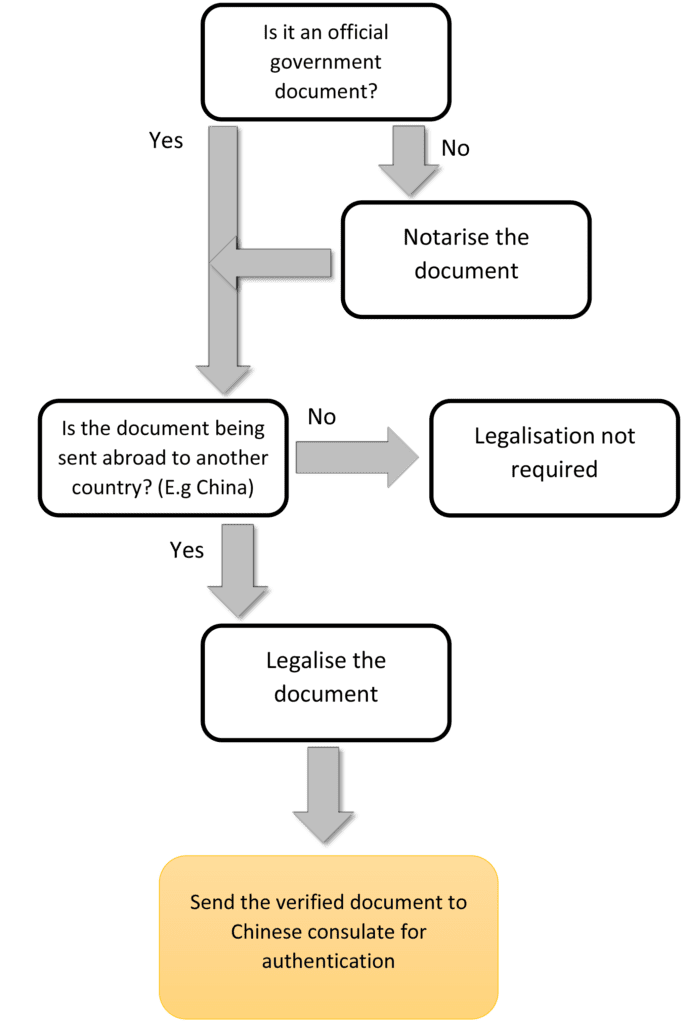 Flow chart showing how to notarise, legalise and authenticate your documents for your China work Z visa